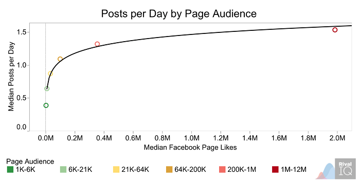 posts-per-day-by-page-audience
