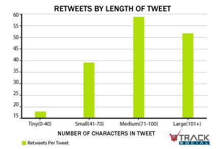retuits-segun-la-longitud-de-tuits