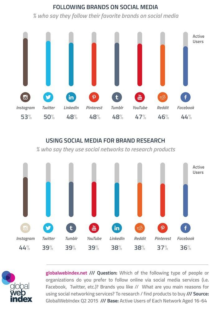seguir-marcas-en-redes-sociales