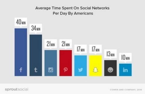 tiempo-promedio-pasado-en-las-redes