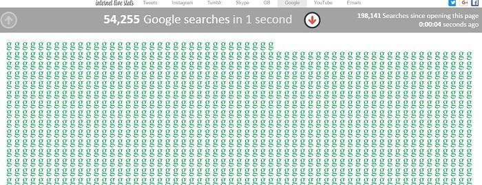 Busquedas-en-Google-en-1-segundo