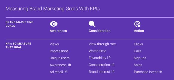 KPIs de video