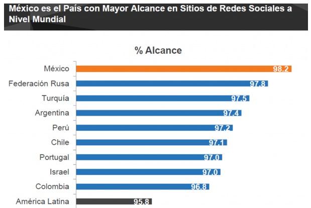 Mexico-con-mayor-alcance-en-redes-sociales-a-nivel-mundial