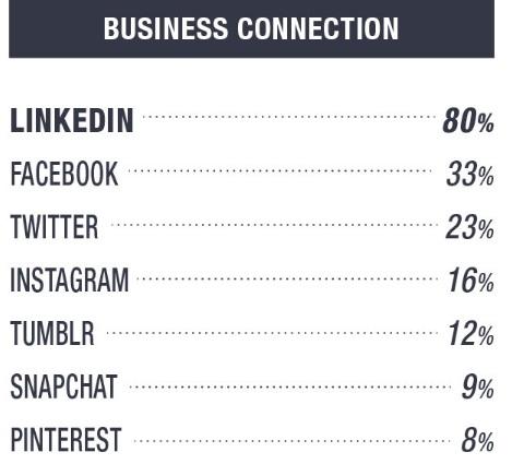 Uso-de-plataformas-para-business-connection