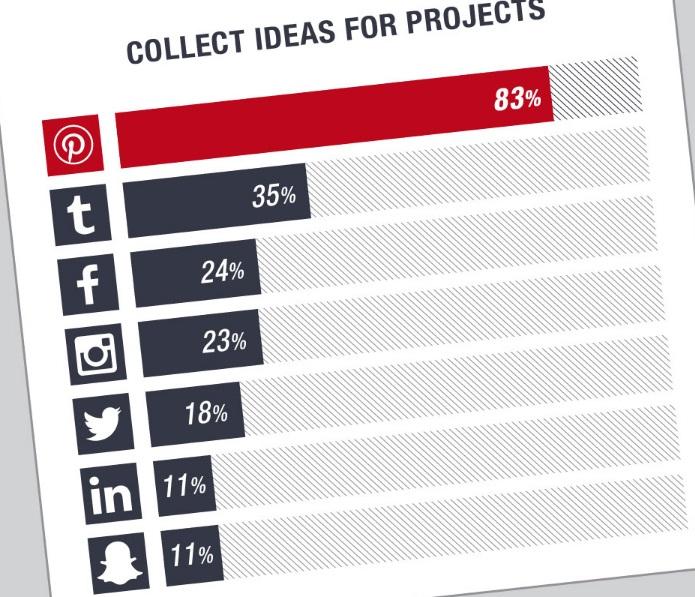 Uso-de-plataformas-para-coleccionar-ideas-para-proyectos