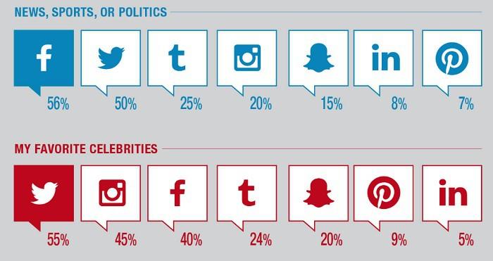 Uso-de-plataformas-para-novedades-deportes-politica-celebridades