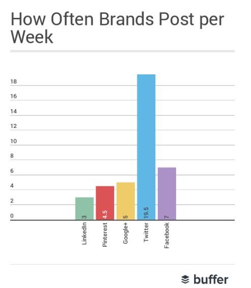 cuanto-publican-las-marcas-por-semana
