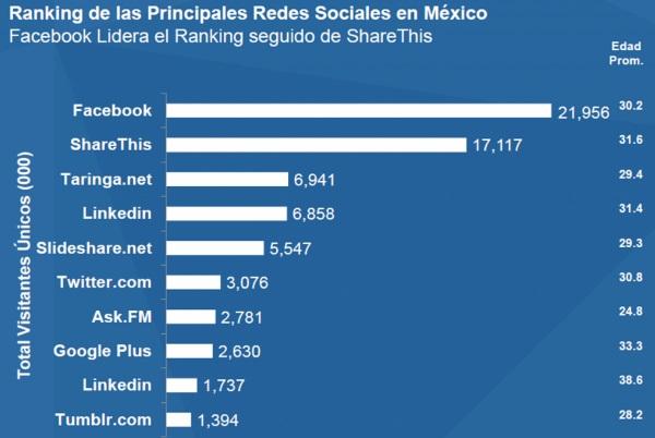 facebook-red-social-principal-en-mexico