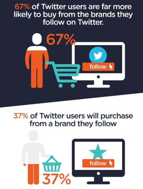 porque-los-usuarios-siguen-marcas-en-twitter