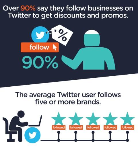 porque-los-usuarios-siguen-marcas-en-twitter2