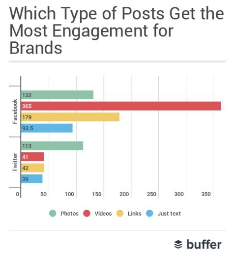 que-tipo-de-contenido-genera-mas-engagement