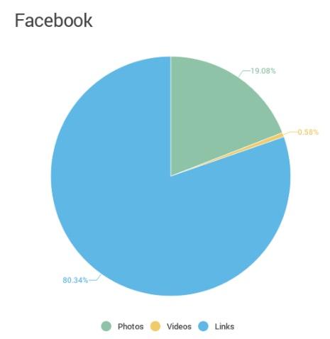 que-tipo-de-contenido-se-publica-en-facebook