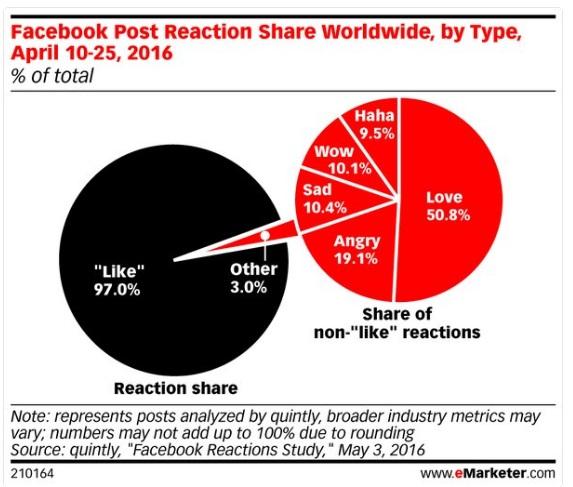 reacciones-en-facebook