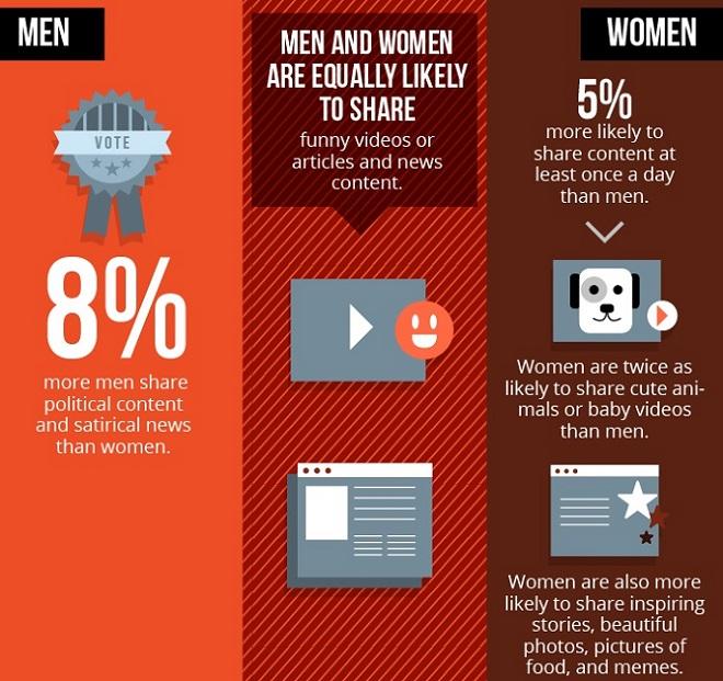 Que-comparten-los-hombres-y-las-mujeres-en-Facebook