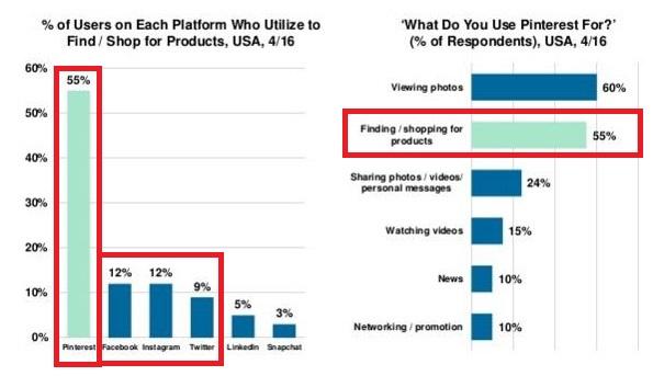 los-usuarios-usan-a-Pinterest-para-encontrar-y-comprar-productos-segun-reporte-de-MaryMeeker