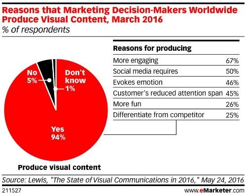 razones-para-crear-contenido-visual