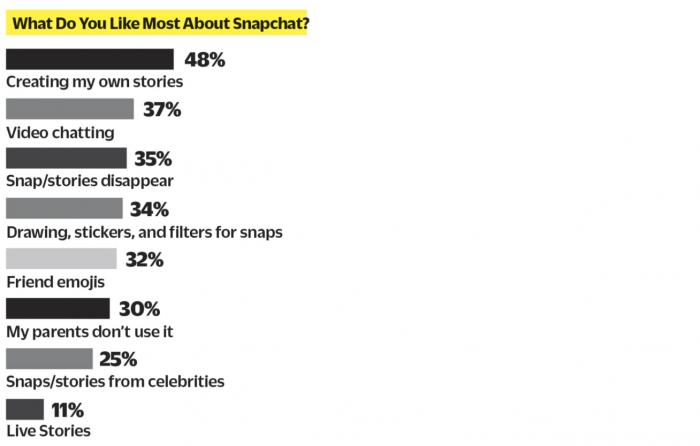 Snapchat estadisticas