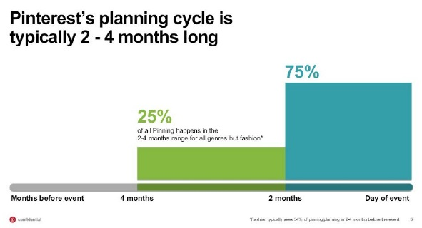 ciclo-de-planear-en-pinterest