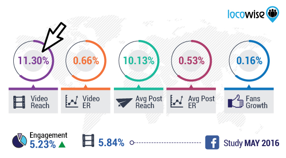 engagement-de-videos-en-facebook