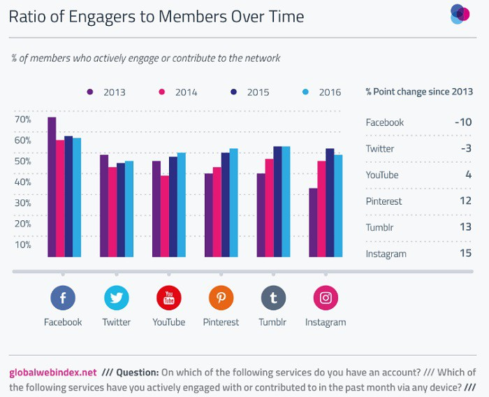 engagers-vs-miembros