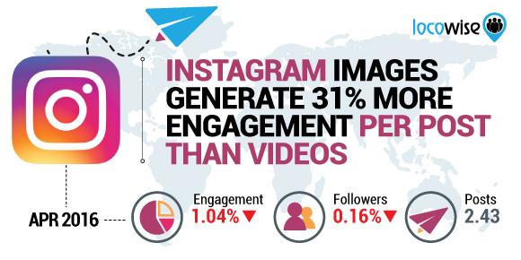 imagenes-mejor-engagement-que-videos-en-instagram