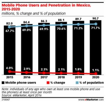 numero-de-usuarios-de-celulares-en-Mexico
