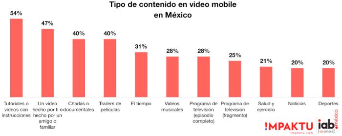 tipos-de-videos-que-ven-los-mexicanos
