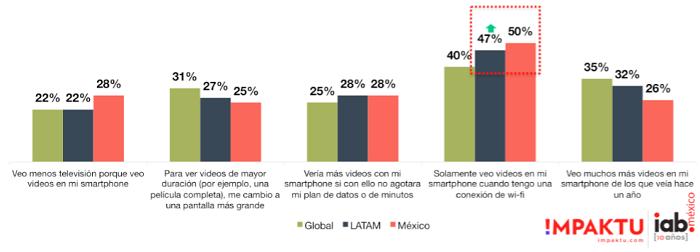ver-videos-global-vs-Latam-vs-Mexico