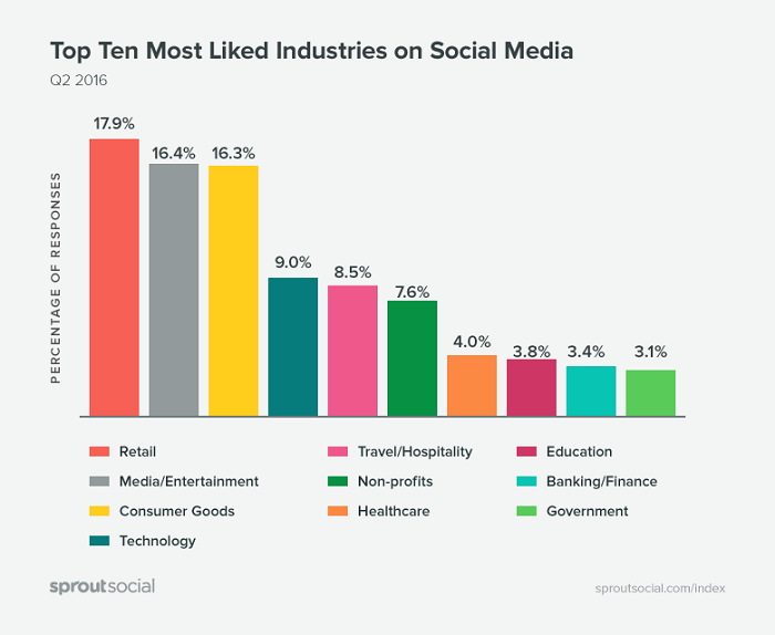 10-industrias-que-mas-les-gustan-en-las-redes-sociales
