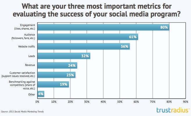 3-metricas-mas-importantes-para-evaluar-el-exito-en-las-redes