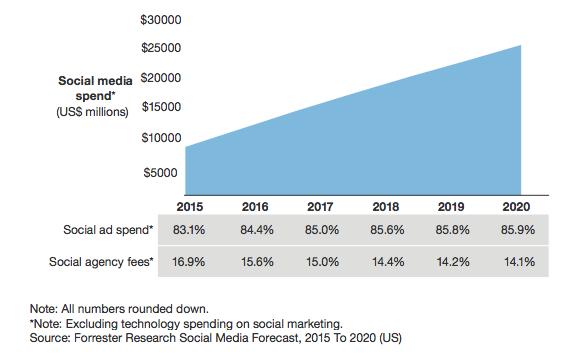 Las redes sociales son ya de paga