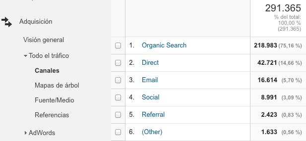 Google Analytics - De donde viene nuestro tráfico