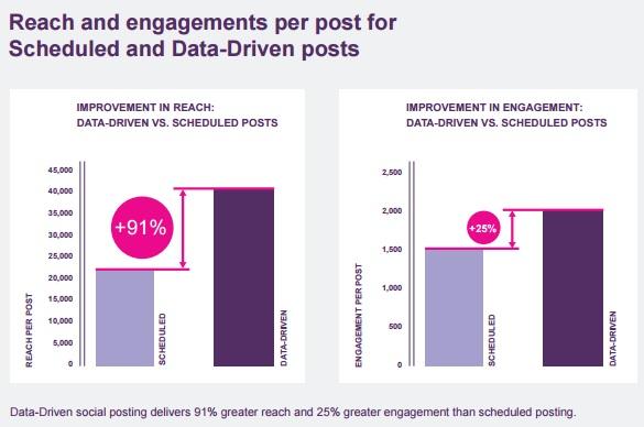 alcance-y-engagement-por-publicacion-para-programados-y-otras-publicaciones