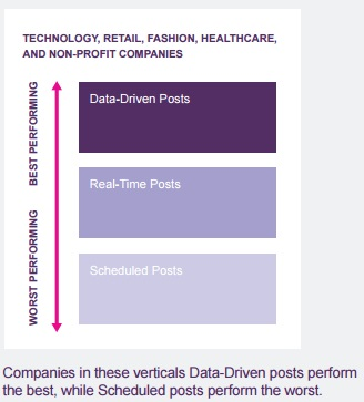 como-funcionan-las-publicaciones-basados-en-datos-vs-tiempo-real-vs-programados