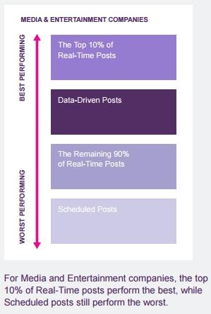 como-funcionan-las-publicaciones-basados-en-datos-vs-tiempo-real-vs-programados2