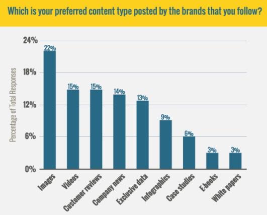 cual-es-tu-contenido-preferido-de-marcas-que-sigues