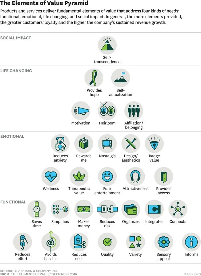 elementos-del-piramide-de-valor