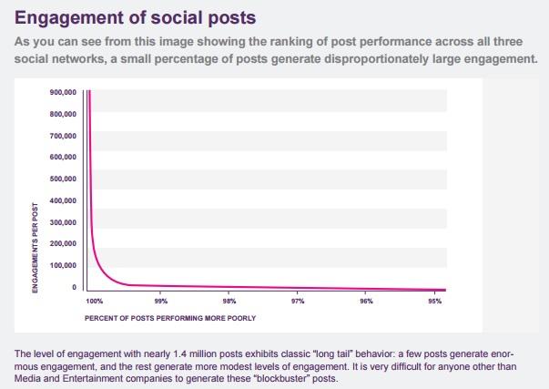 engagement-per-post