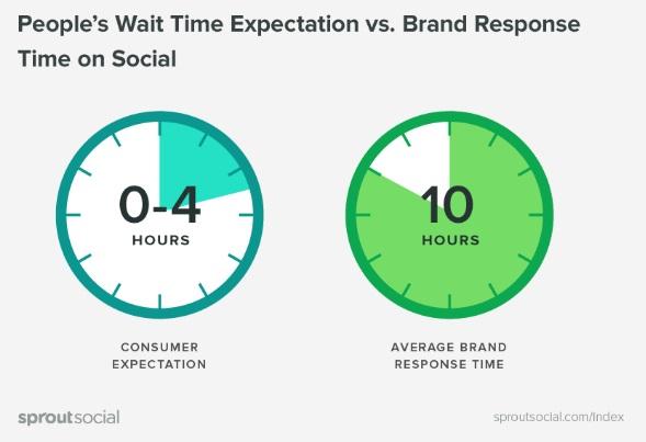 expectativa-para-tiempo-de-espera-vs-respuestas-de-marcas-en-las-redes