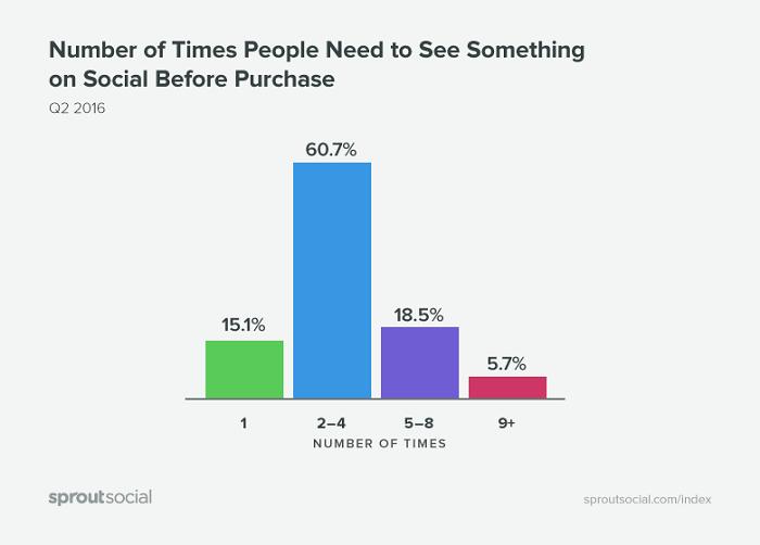 numero-de-veces-que-la-gente-necesita-ver-algo-en-las-redes-antes-de-comprar