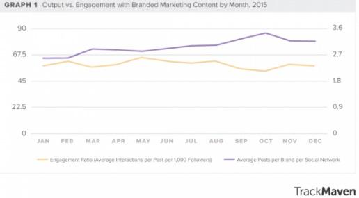 output-vs-engagement-en-2015