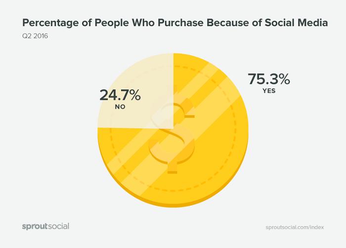 porcentaje-de-gente-que-compra-debido-a-las-redes-sociales