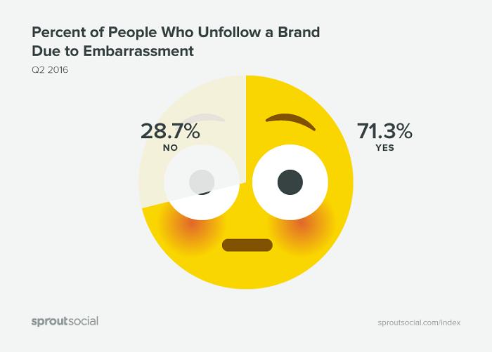 porcentaje-de-gente-que-deja-de-seguir-marcas-por-verguenza
