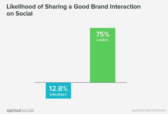 probabilidad-de-compartir-buenas-interacciones-en-las-redes