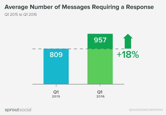 promedio-numero-de-mensajes-que-requiere-respuestas