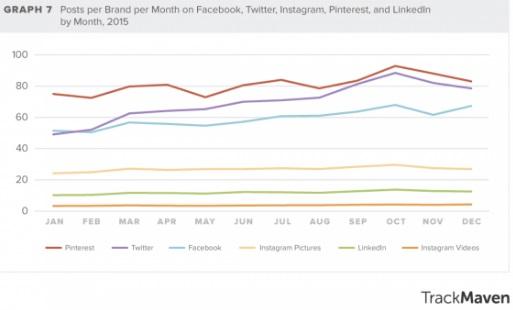 publicaciones-de-marcas-por-meses-en-facebook-twitter-instagram-pinterest-y-linkedin-2015