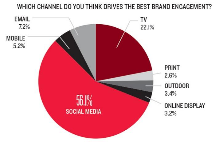 que-canal-crees-que-genera-mejor-brand-engagement