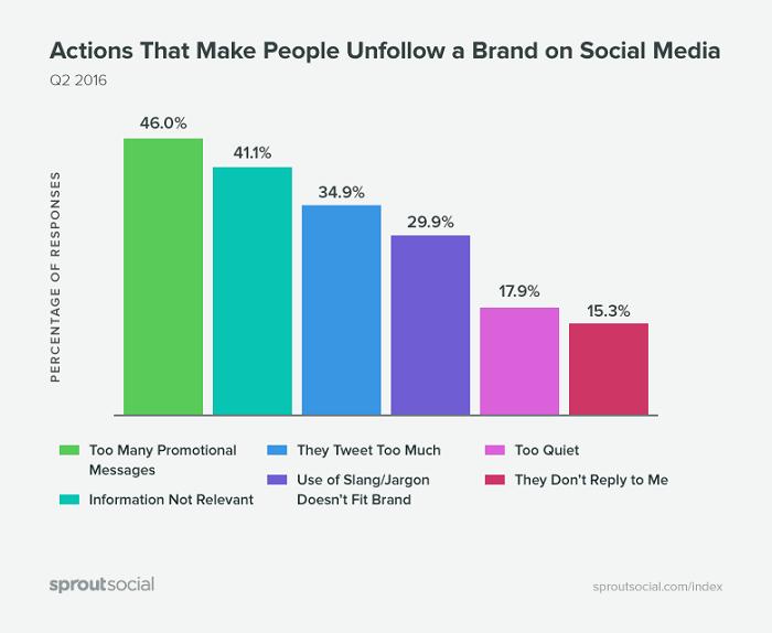 que-hace-que-la-gente-deje-de-seguir-las-marcas-en-redes-sociales