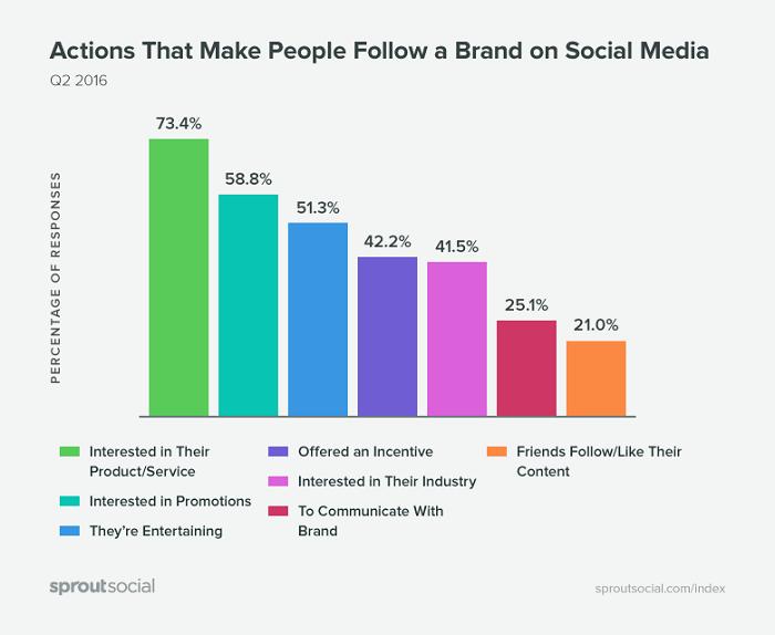 que-hace-que-la-gente-sigue-marcas-en-redes-sociales