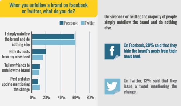 que-haces-cuando-dejas-de-seguir-una-marca-en-redes-sociales